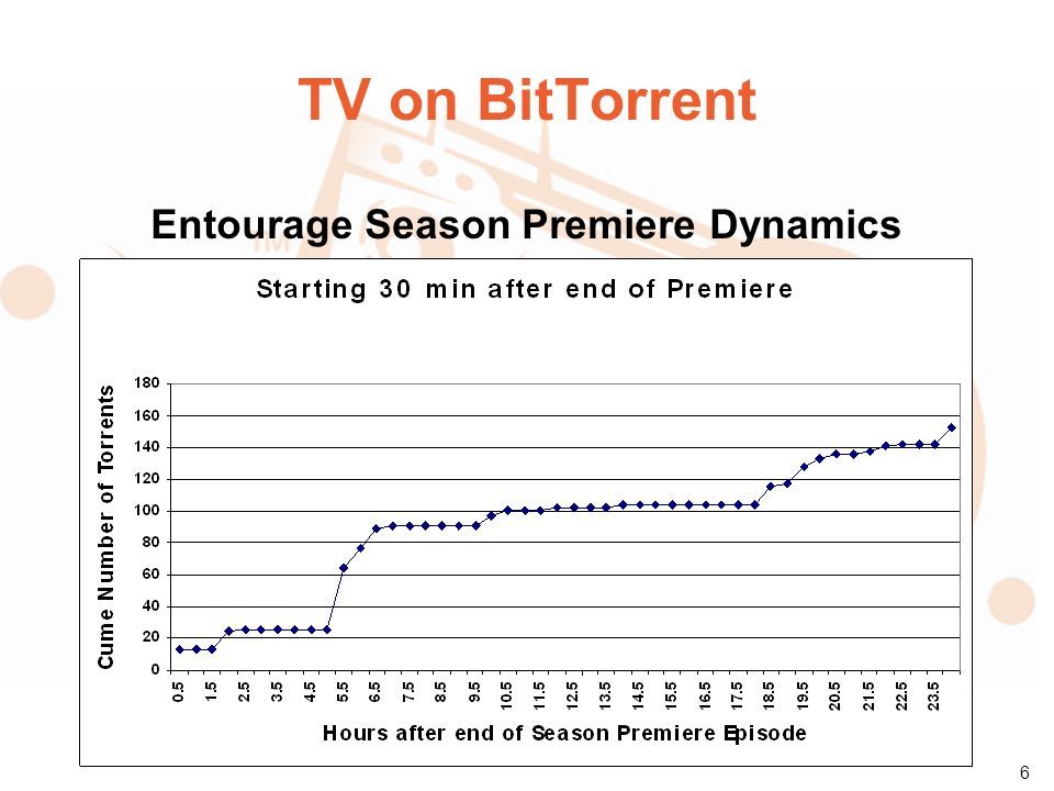 7 TV on BitTorrent Entourage (Premiere) Leechers Geographic Distribution
