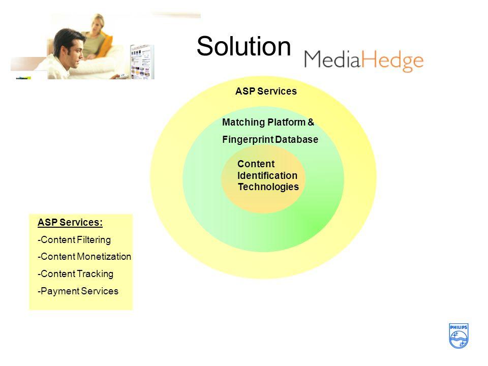 Solution ASP Services ASP Services: -Content Filtering -Content Monetization -Content Tracking -Payment Services Matching Platform & Fingerprint Database Content Identification Technologies