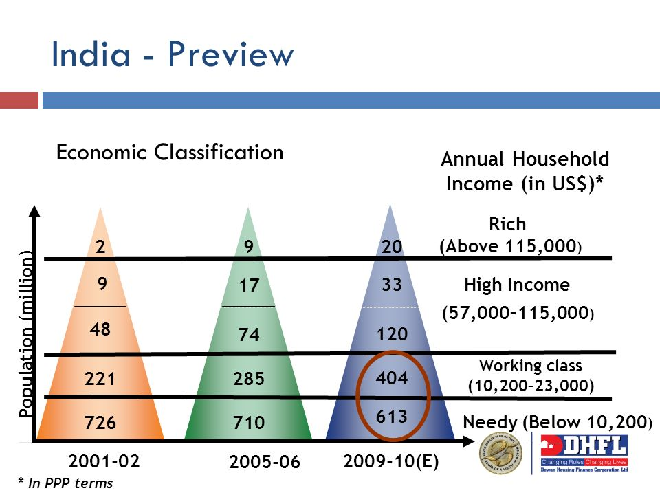 India - Preview Economic Classification 2 9 48 221 726 9 17 74 285 710 20 33 120 404 613 2001-02 2005-06 2009-10(E) Rich (Above 115,000 ) High Income (57,000–115,000 ) Working class (10,200–23,000) Needy (Below 10,200 ) Annual Household Income (in US$)* * In PPP terms Population (million)