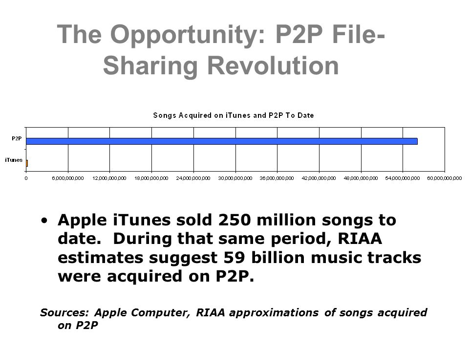 The Opportunity: P2P File- Sharing Revolution Apple iTunes sold 250 million songs to date.