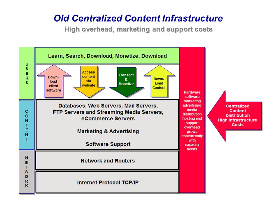 Old Centralized Content Infrastructure High overhead, marketing and support costs High overhead, marketing and support costs