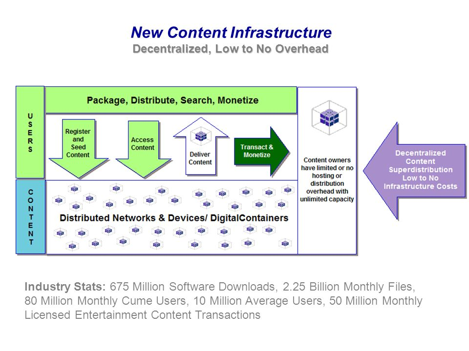 New Content Infrastructure Industry Stats: 675 Million Software Downloads, 2.25 Billion Monthly Files, 80 Million Monthly Cume Users, 10 Million Average Users, 50 Million Monthly Licensed Entertainment Content Transactions Decentralized, Low to No Overhead