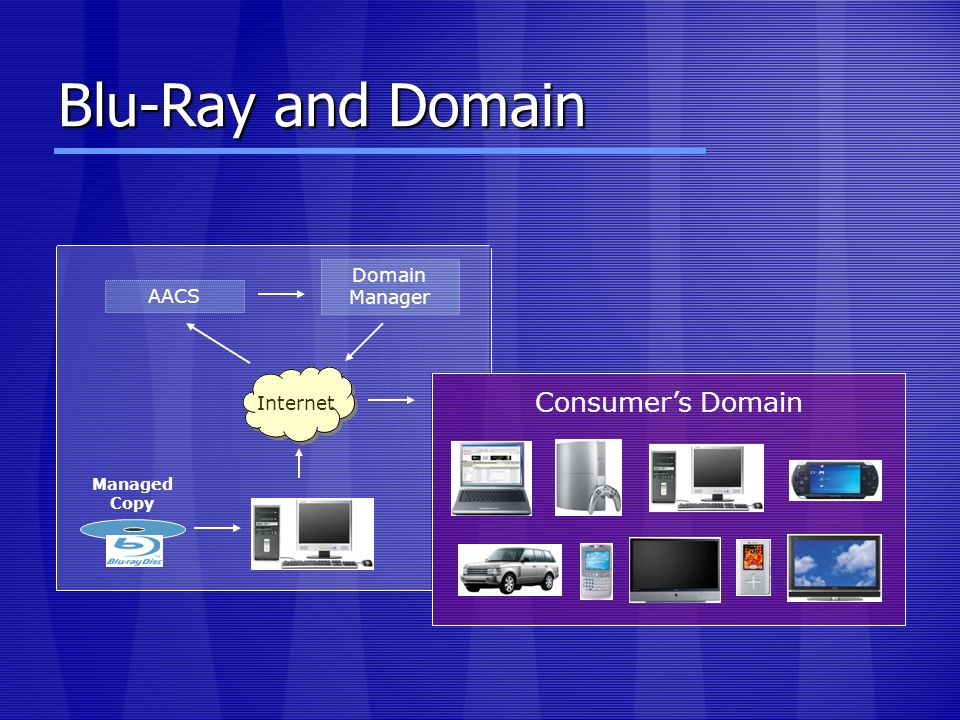 Blu-Ray and Domain Internet Domain Manager Consumers Domain AACS Managed Copy