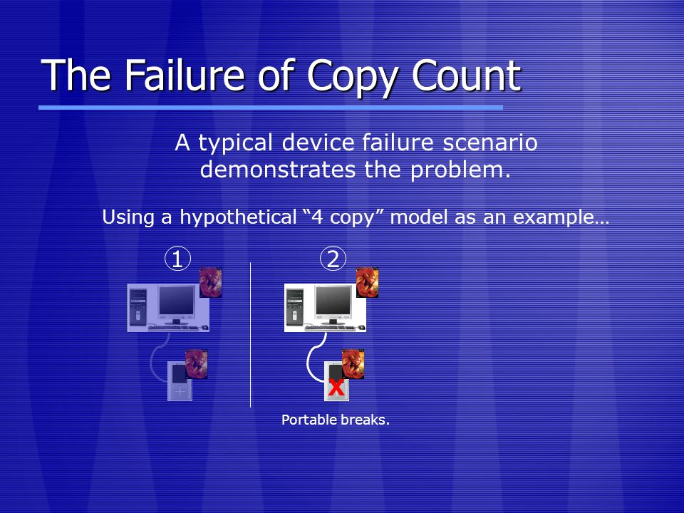 The Failure of Copy Count 12 X Portable breaks.