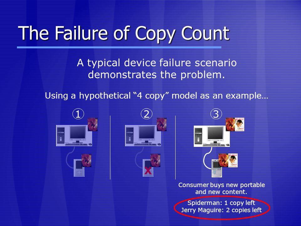 The Failure of Copy Count A typical device failure scenario demonstrates the problem. Using a hypothetical 4 copy model as an example… Consumer buys n