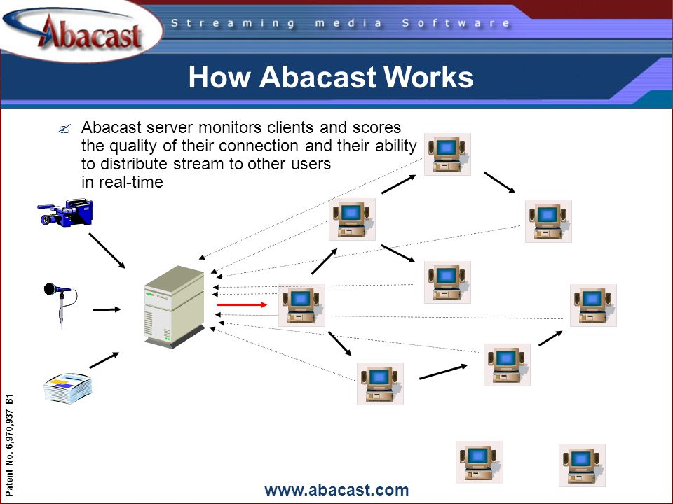 www.abacast.com Patent No. 6,970,937 B1 How Abacast Works ?Abacast server monitors clients and scores the quality of their connection and their abilit