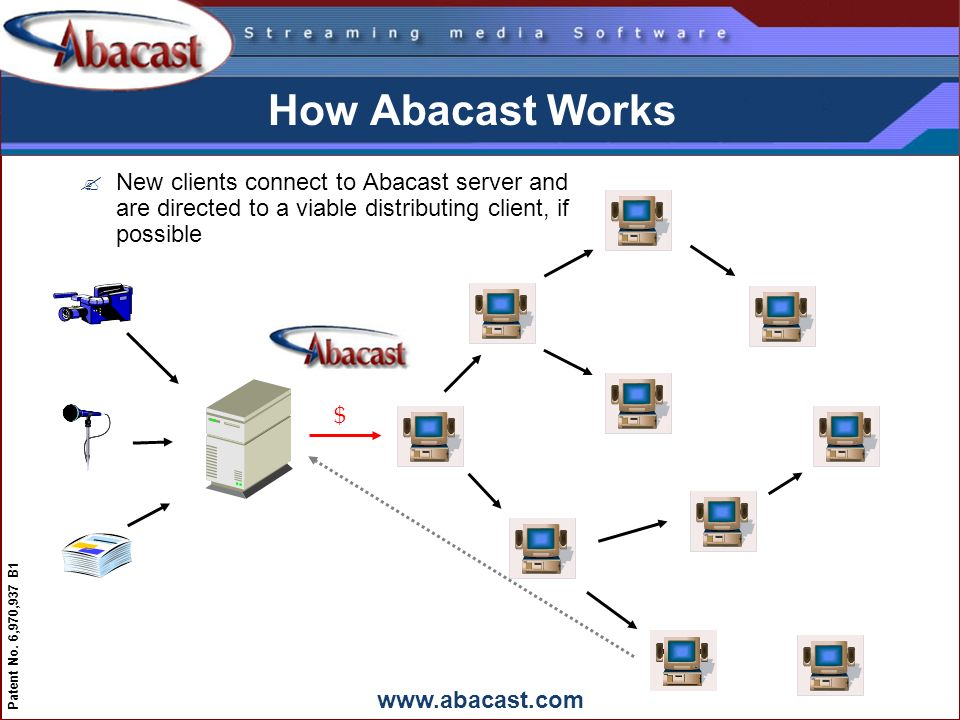www.abacast.com Patent No. 6,970,937 B1 How Abacast Works $ ?New clients connect to Abacast server and are directed to a viable distributing client, i