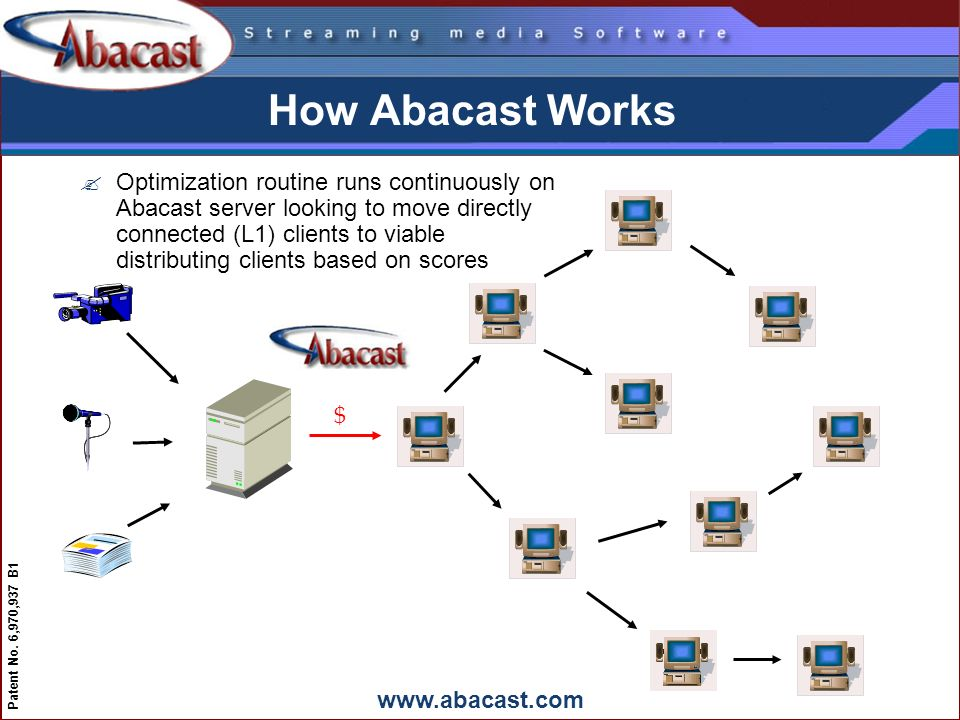 www.abacast.com Patent No. 6,970,937 B1 How Abacast Works $ ?Optimization routine runs continuously on Abacast server looking to move directly connect