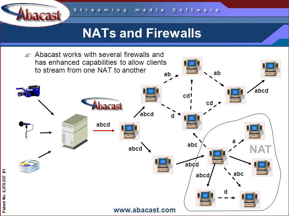 www.abacast.com Patent No. 6,970,937 B1 NATs and Firewalls ?Abacast works with several firewalls and has enhanced capabilities to allow clients to str