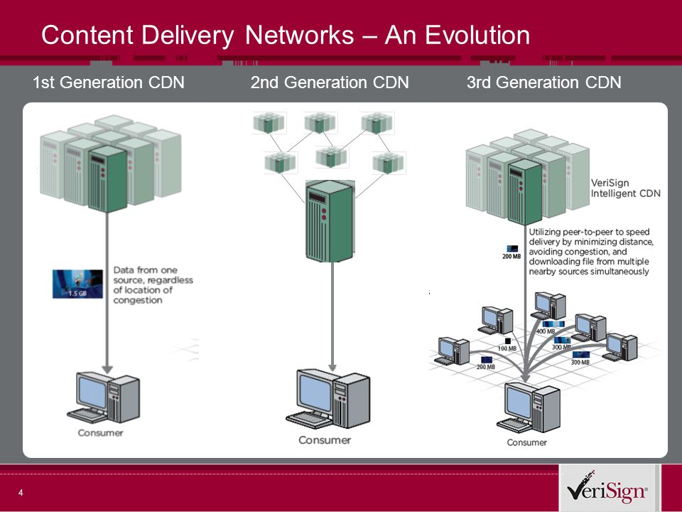 4 Content Delivery Networks – An Evolution 1st Generation CDN2nd Generation CDN3rd Generation CDN