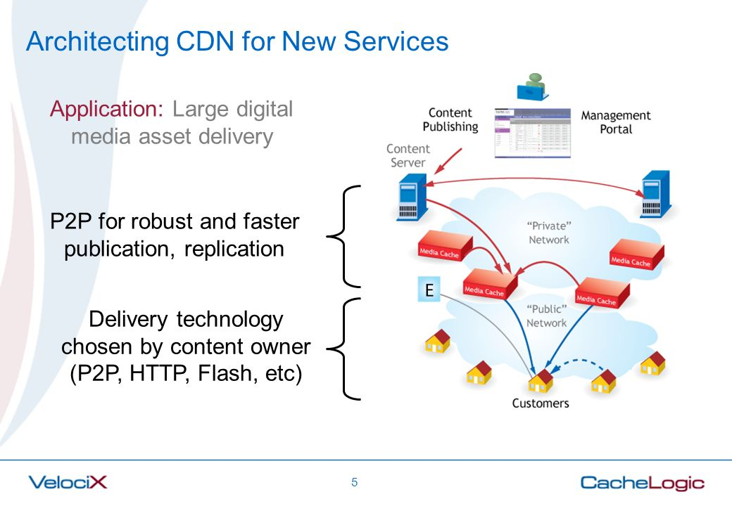 5 Architecting CDN for New Services P2P for robust and faster publication, replication Delivery technology chosen by content owner (P2P, HTTP, Flash,