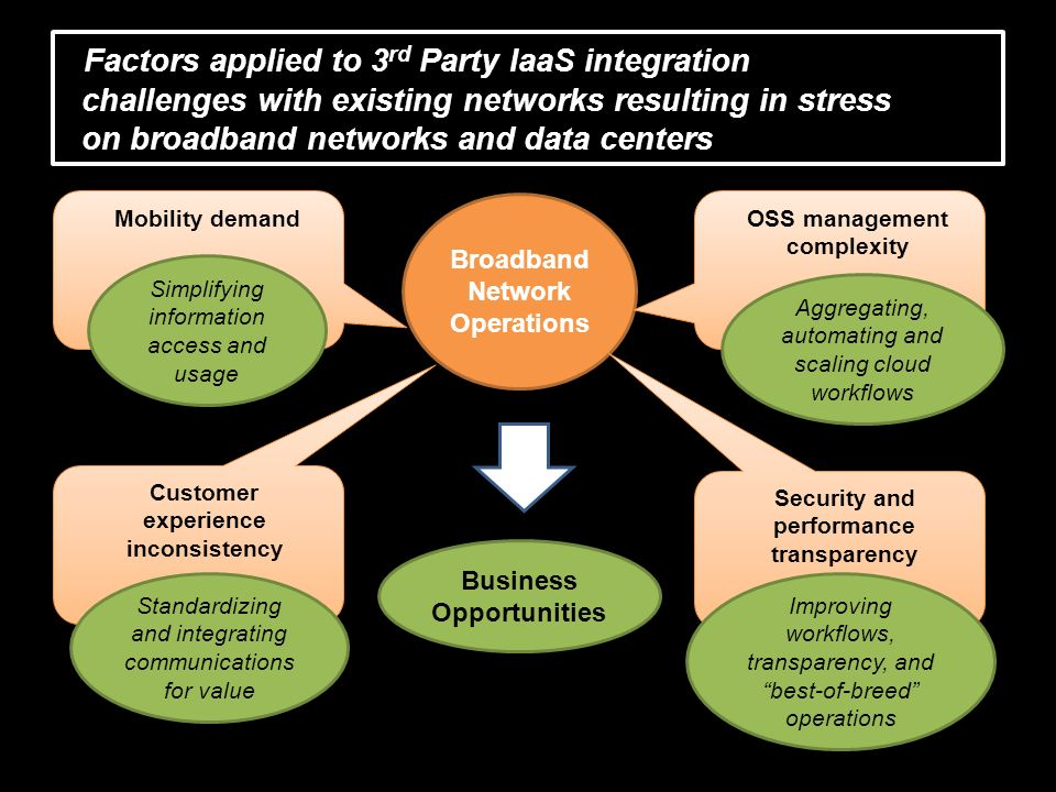Factors applied to 3 rd Party IaaS integration challenges with existing networks resulting in stress on broadband networks and data centers Broadband