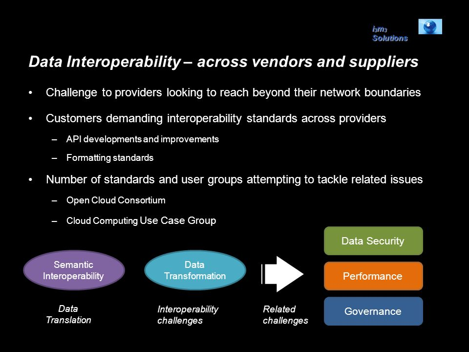i 3 m 3 Solutions Data Interoperability – across vendors and suppliers Challenge to providers looking to reach beyond their network boundaries Custome