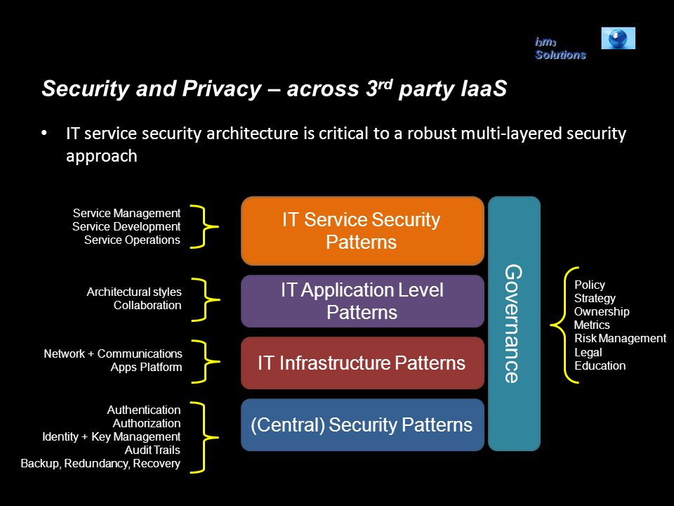 i 3 m 3 Solutions Security and Privacy – across 3 rd party IaaS IT service security architecture is critical to a robust multi-layered security approa