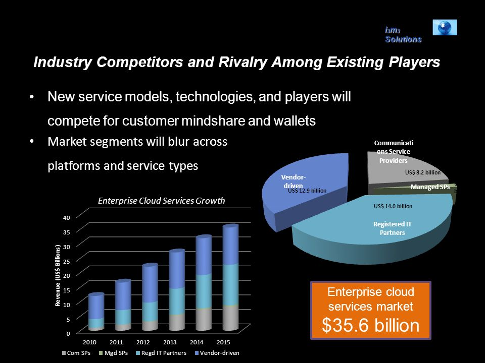 i 3 m 3 Solutions Industry Competitors and Rivalry Among Existing Players New service models, technologies, and players will compete for customer mind