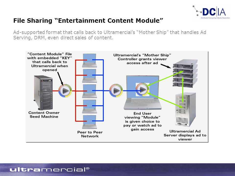 File Sharing Entertainment Content Module Ad-supported format that calls back to Ultramercials Mother Ship that handles Ad Serving, DRM, even direct sales of content.