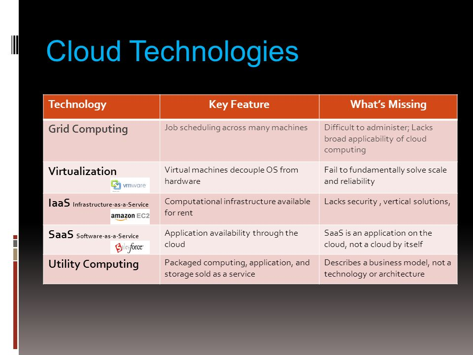 Cloud Technologies TechnologyKey FeatureWhats Missing Grid Computing Job scheduling across many machinesDifficult to administer; Lacks broad applicability of cloud computing Virtualization Virtual machines decouple OS from hardware Fail to fundamentally solve scale and reliability IaaS Infrastructure-as-a-Service Computational infrastructure available for rent Lacks security, vertical solutions, SaaS Software-as-a-Service Application availability through the cloud SaaS is an application on the cloud, not a cloud by itself Utility Computing Packaged computing, application, and storage sold as a service Describes a business model, not a technology or architecture