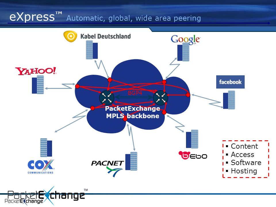 eXpress Automatic, global, wide area peering BGP4 PacketExchange MPLS backbone Content Access Software Hosting