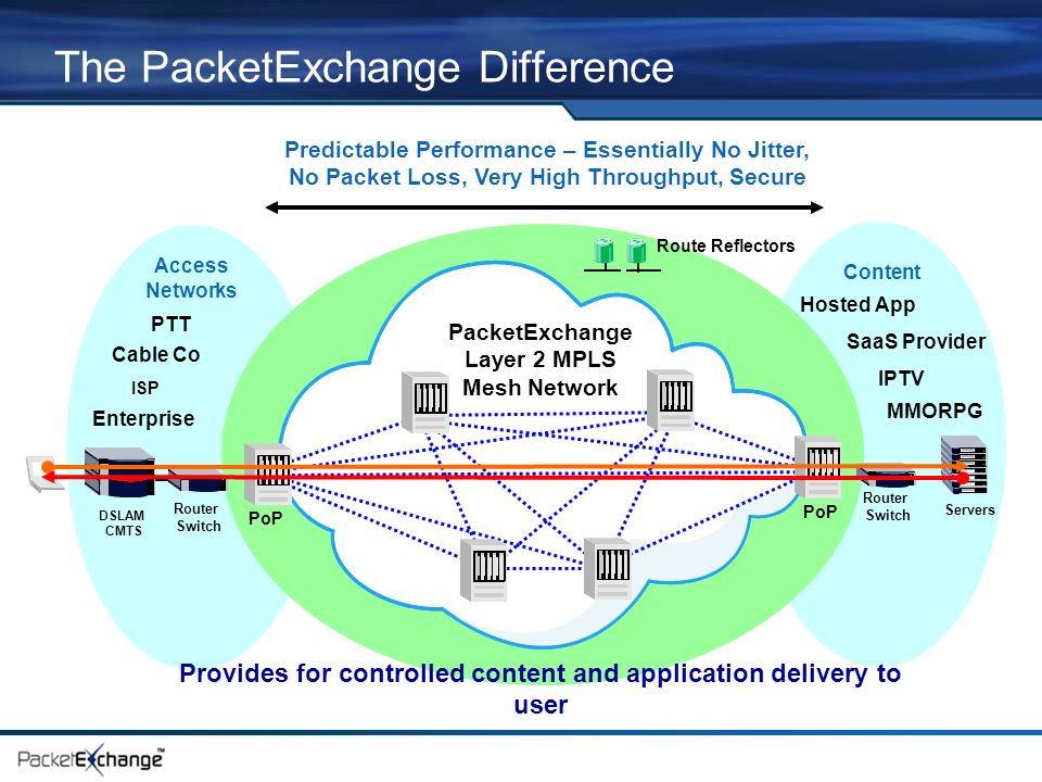 The PacketExchange Difference Content PacketExchange Layer 2 MPLS Mesh Network Access Networks Predictable Performance – Essentially No Jitter, No Packet Loss, Very High Throughput, Secure PoP Router Switch Route Reflectors PoP DSLAM CMTS Router Switch Servers Provides for controlled content and application delivery to user ISP Cable Co Enterprise Hosted App PTT SaaS Provider IPTV MMORPG