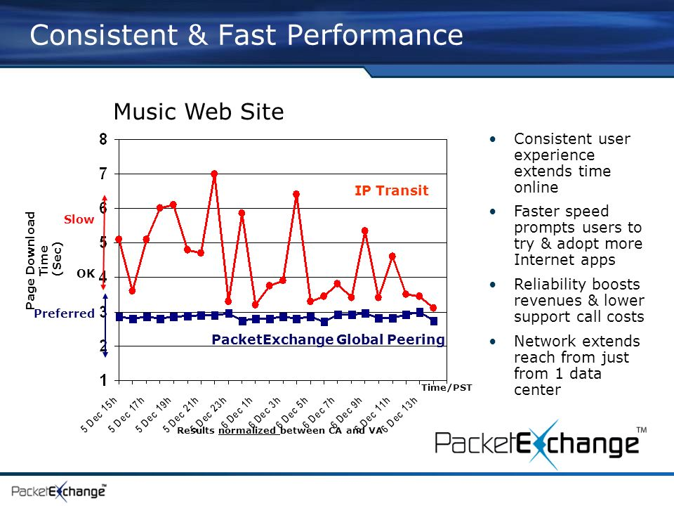 Music Web Site Consistent & Fast Performance Consistent user experience extends time online Faster speed prompts users to try & adopt more Internet apps Reliability boosts revenues & lower support call costs Network extends reach from just from 1 data center Results normalized between CA and VA Slow OK Preferred Page Download Time (Sec) Time/PST IP Transit PacketExchange Global Peering