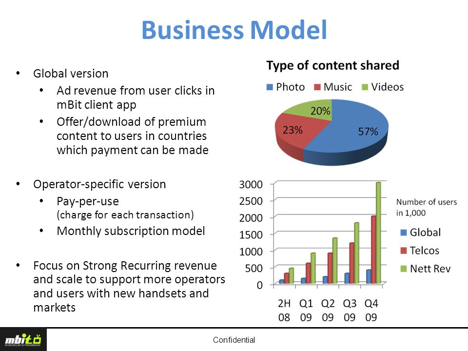 Confidential Business Model Global version Ad revenue from user clicks in mBit client app Offer/download of premium content to users in countries which payment can be made Operator-specific version Pay-per-use (charge for each transaction) Monthly subscription model Focus on Strong Recurring revenue and scale to support more operators and users with new handsets and markets