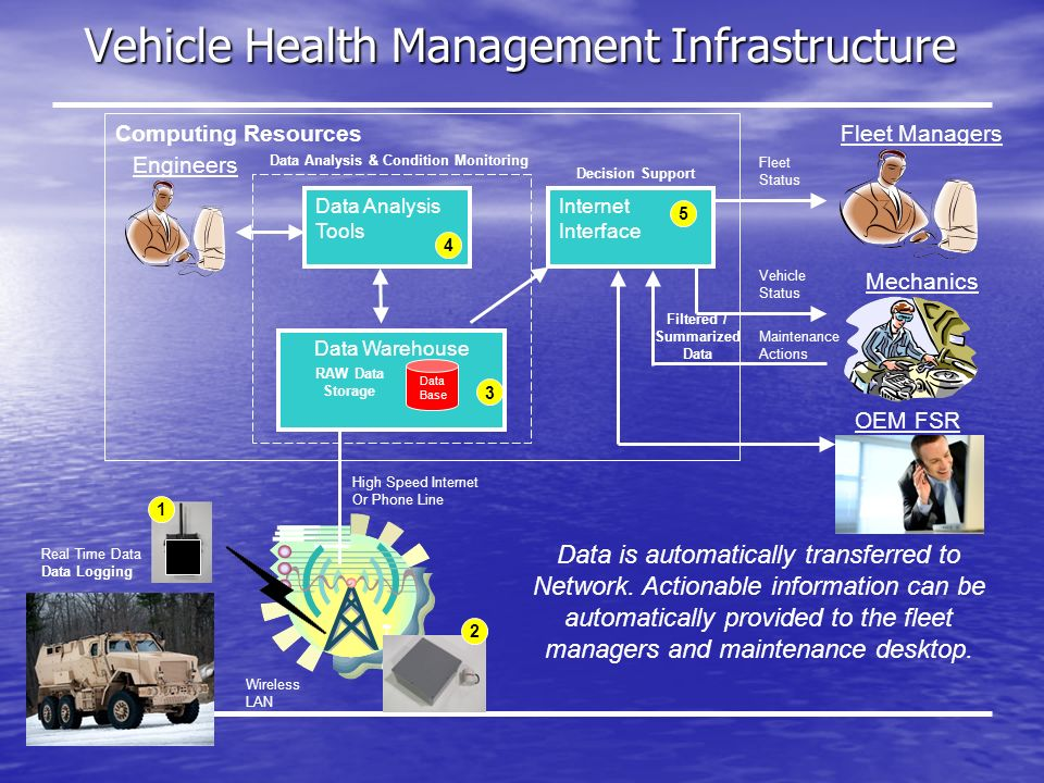 Vehicle Health Management Infrastructure Computing Resources Data Analysis Tools Engineers Fleet Managers Mechanics Real Time Data Data Logging Internet Interface Fleet Status Vehicle Status Maintenance Actions 4 5 Data Warehouse 3 Data Base Decision Support Data Analysis & Condition Monitoring Data is automatically transferred to Network.