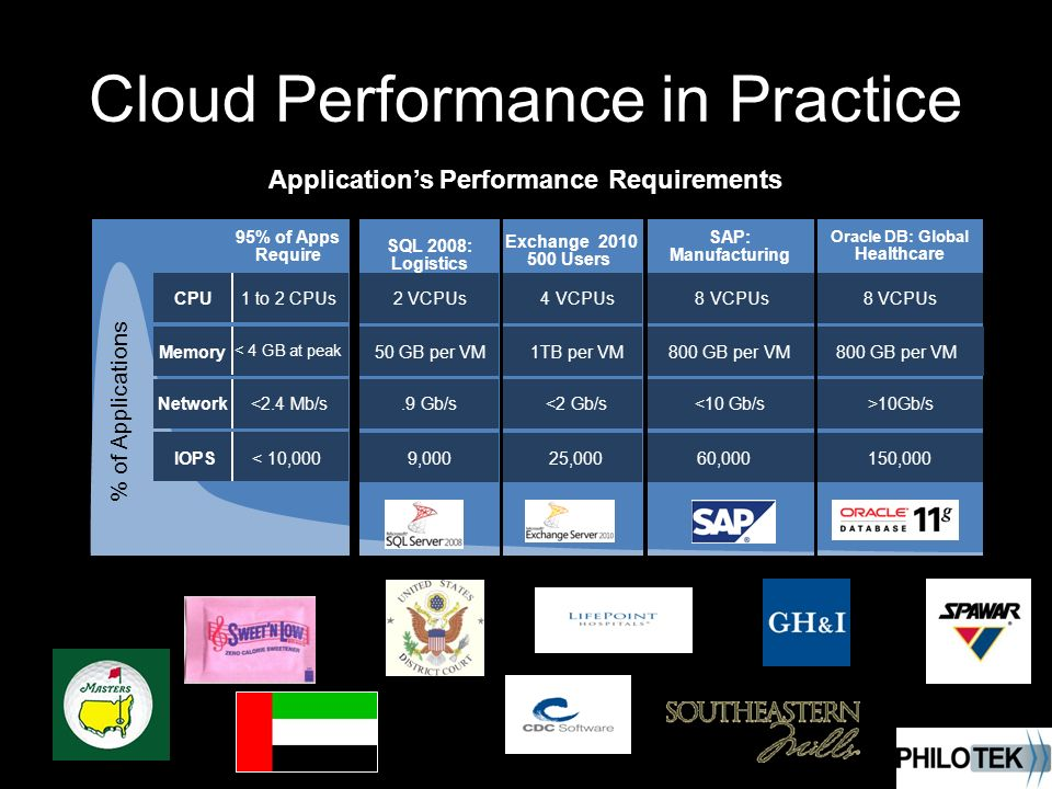 Cloud Performance in Practice Applications Performance Requirements % of Applications 95% of Apps Require IOPS Network Memory CPU < 10,000 <2.4 Mb/s < 4 GB at peak 1 to 2 CPUs SAP: Manufacturing 60,000 <10 Gb/s 800 GB per VM 8 VCPUs 25,000 <2 Gb/s 1TB per VM 4 VCPUs Oracle DB: Global Healthcare 150,000 >10Gb/s 800 GB per VM 8 VCPUs SQL 2008: Logistics 9,000.9 Gb/s 50 GB per VM 2 VCPUs Exchange Users