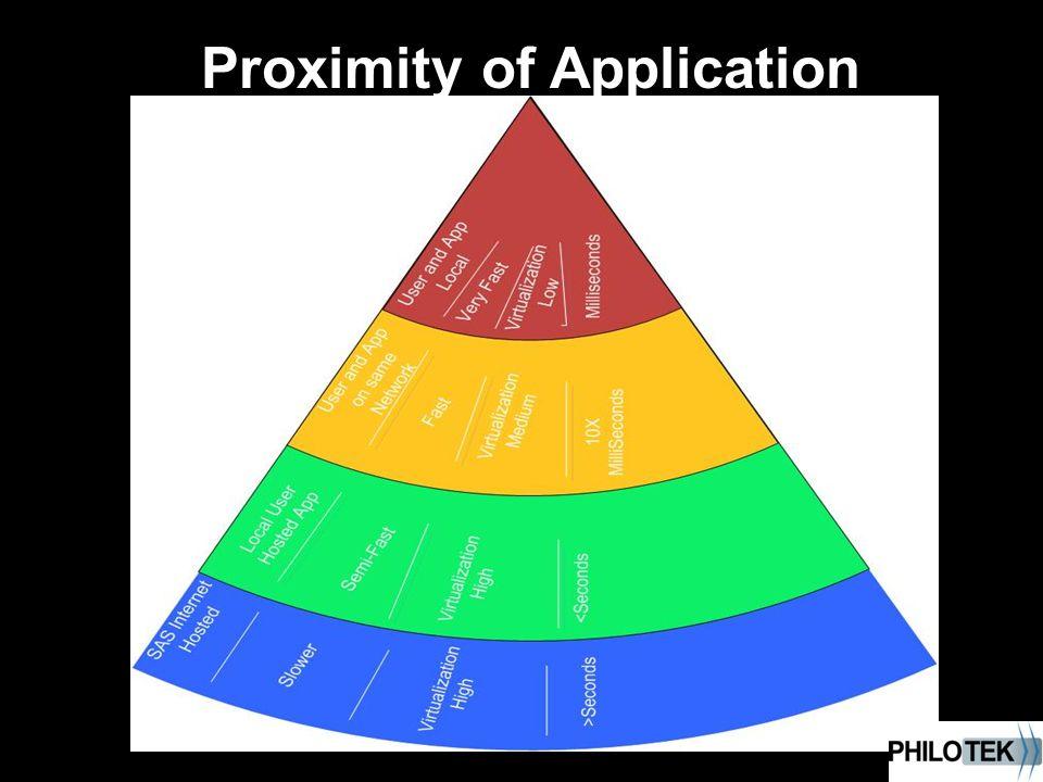 Proximity of Application