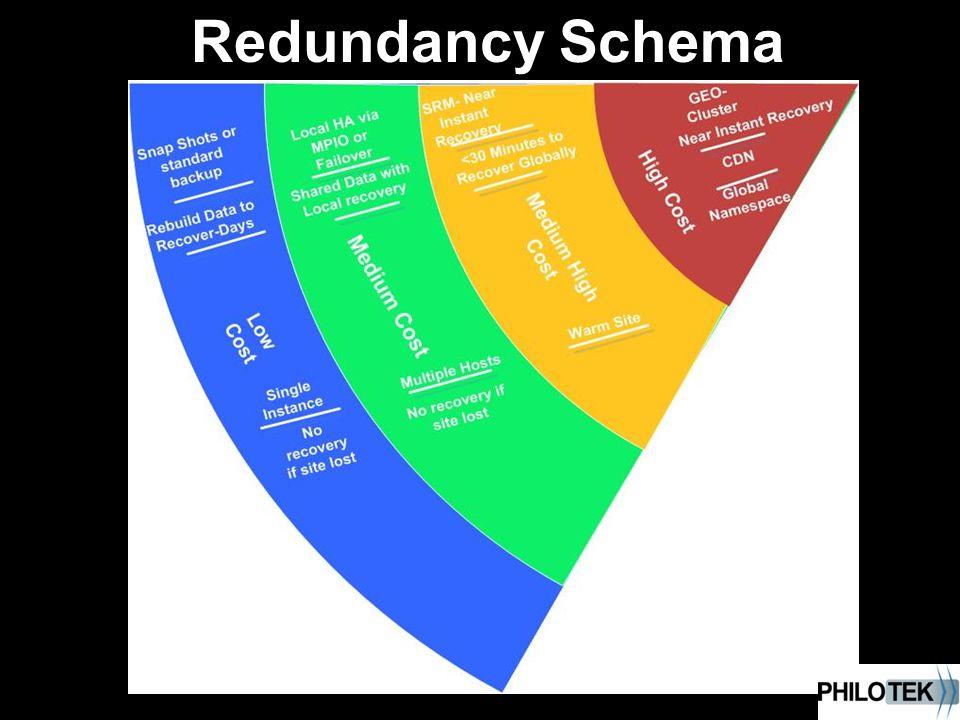 Redundancy Schema
