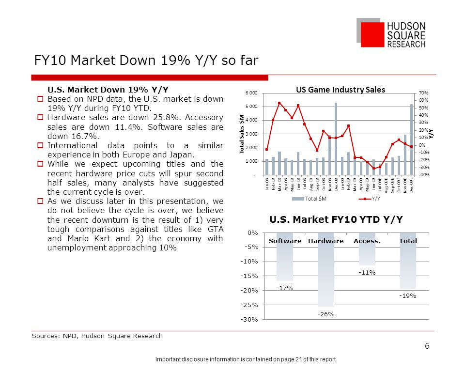 FY10 Market Down 19% Y/Y so far U.S. Market Down 19% Y/Y Based on NPD data, the U.S. market is down 19% Y/Y during FY10 YTD. Hardware sales are down 2