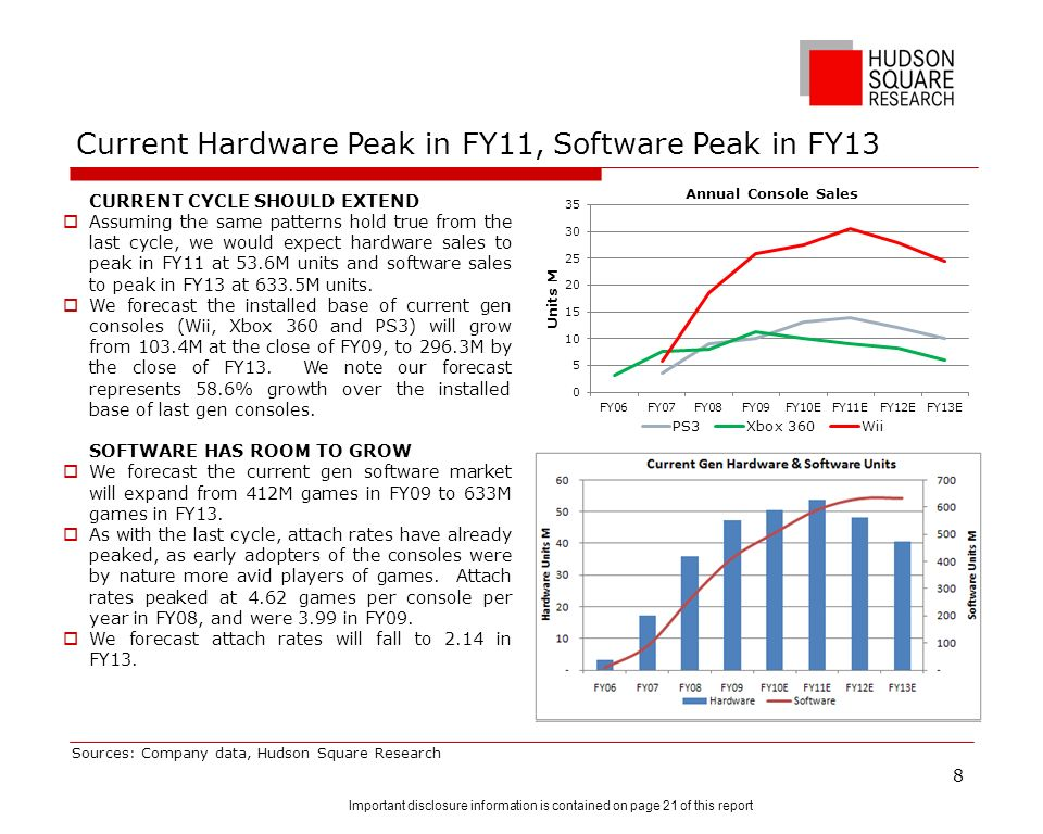Current Hardware Peak in FY11, Software Peak in FY13 CURRENT CYCLE SHOULD EXTEND Assuming the same patterns hold true from the last cycle, we would ex