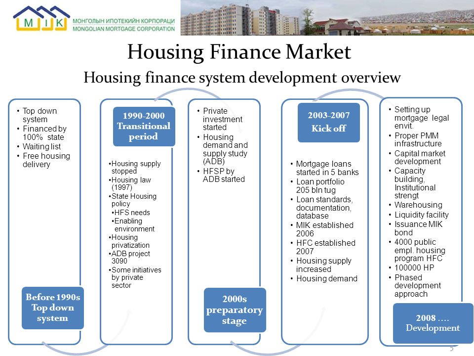 Housing finance system development overview Top down system Financed by 100% state Waiting list Free housing delivery Before 1990 s Top down system Ho
