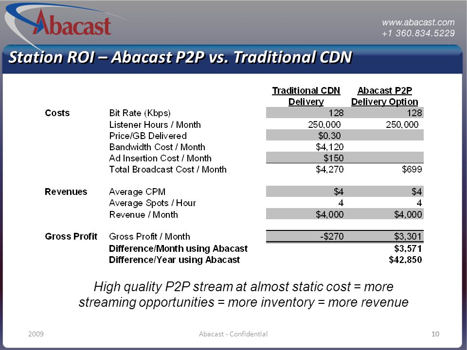 102009Abacast - Confidential10 Station ROI – Abacast P2P vs. Traditional CDN High quality P2P stream at almost static cost = more streaming opportunit