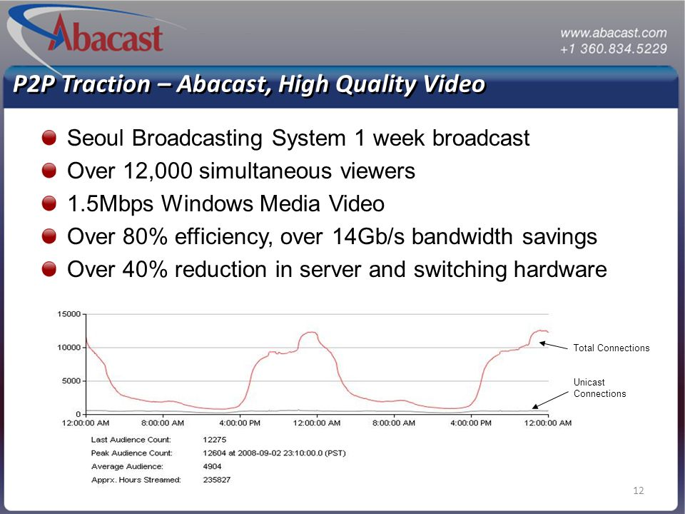 12 P2P Traction – Abacast, High Quality Video Seoul Broadcasting System 1 week broadcast Over 12,000 simultaneous viewers 1.5Mbps Windows Media Video
