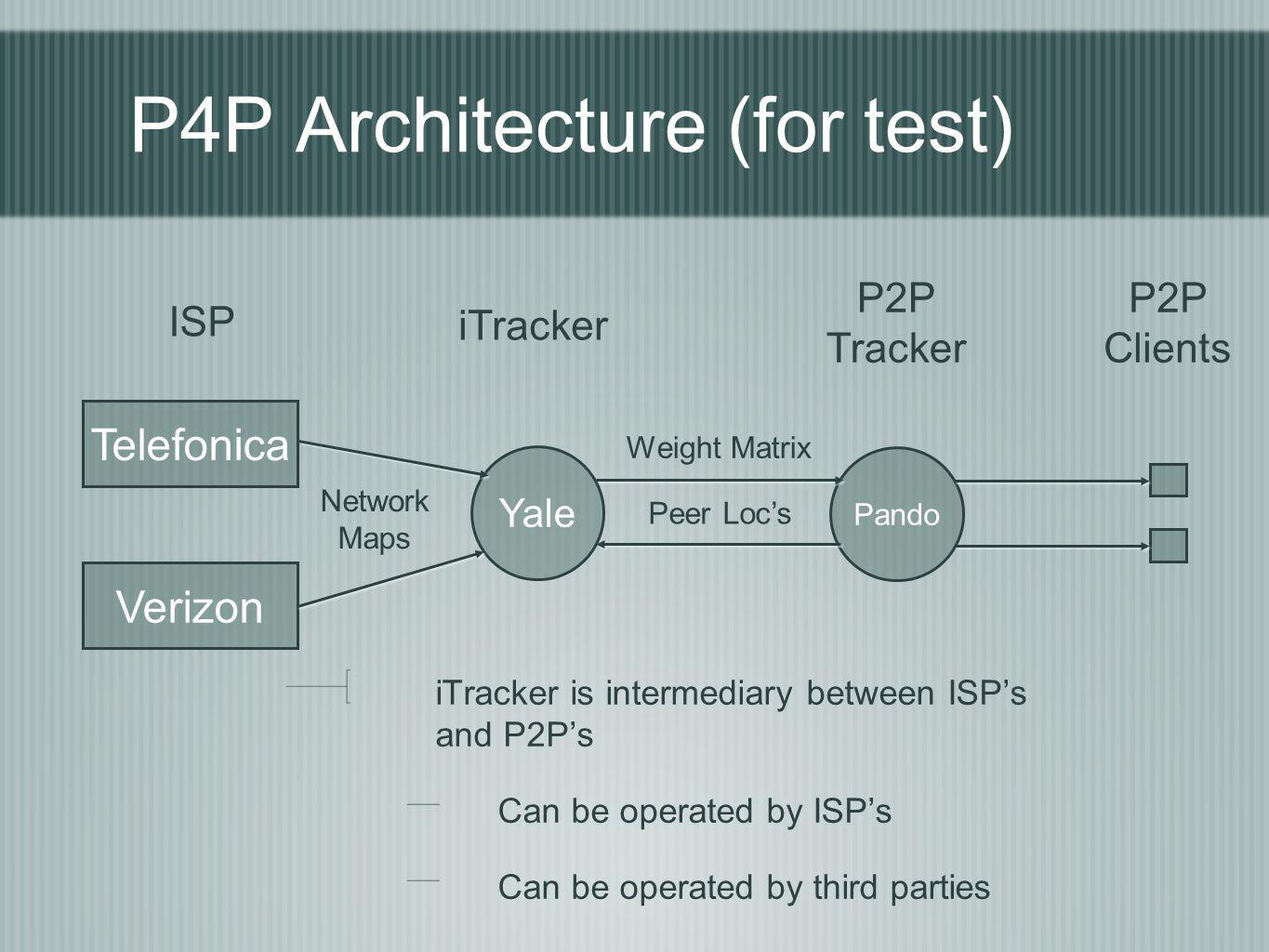 P4P Architecture (for test) iTracker is intermediary between ISPs and P2Ps Can be operated by ISPs Can be operated by third parties Yale Telefonica Ve