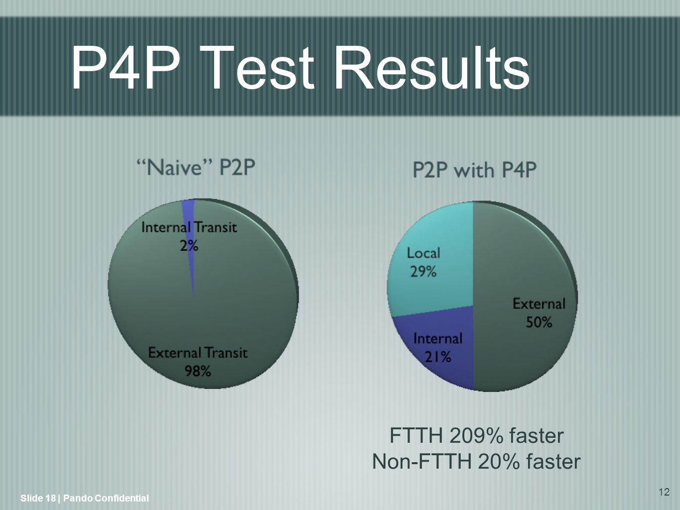 12 FTTH 209% faster Non-FTTH 20% faster Slide 18 | Pando Confidential P4P Test Results