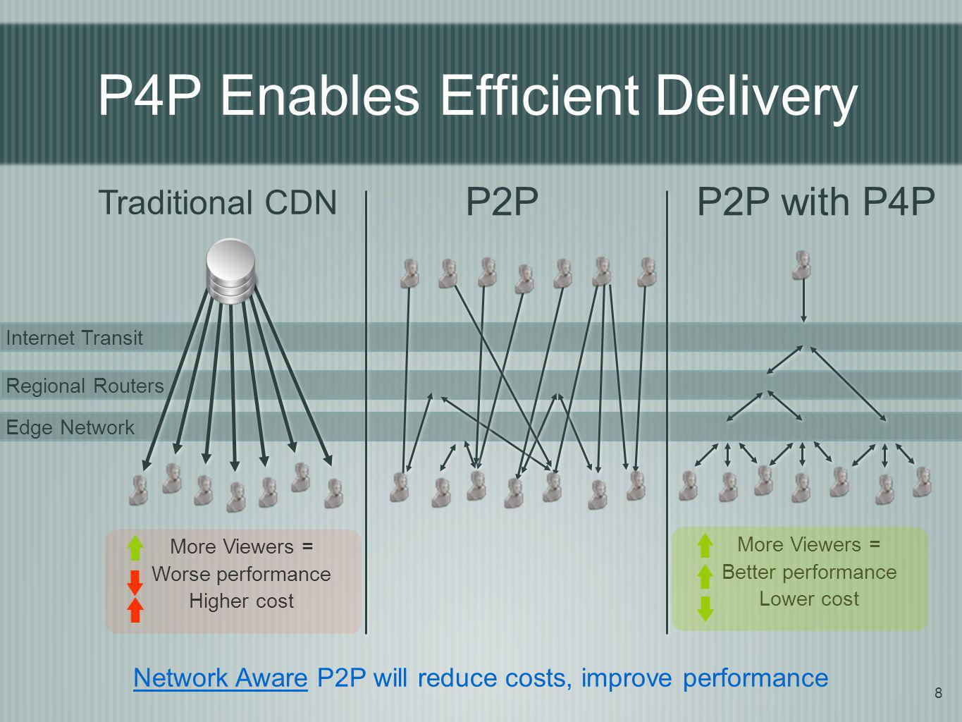 8 Edge Network Regional Routers Internet Transit Network Aware P2P will reduce costs, improve performance Traditional CDN P2P More Viewers = Better performance Lower cost More Viewers = Worse performance Higher cost P4P Enables Efficient Delivery P2P with P4P