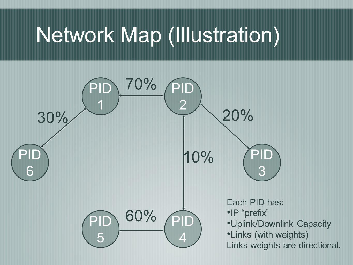 Network Map (Illustration) PID 1 PID 2 PID 3 PID 6 PID 5 PID 4 70% 20% 30% 10% 60% Each PID has: IP prefix Uplink/Downlink Capacity Links (with weights) Links weights are directional.