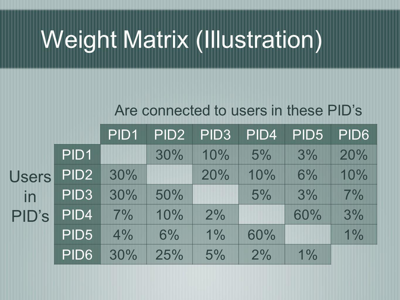 Weight Matrix (Illustration) PID1PID2PID3PID4PID5PID6 PID130%10%5%3%20% PID230%20%10%6%10% PID330%50%5%3%7% PID47%10%2%60%3% PID54%6%1%60%1% PID630%25%5%2%1% Users in PIDs Are connected to users in these PIDs
