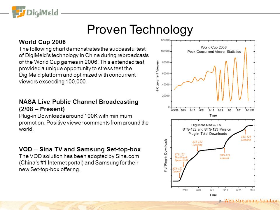 World Cup 2006 The following chart demonstrates the successful test of DigiMelds technology in China during rebroadcasts of the World Cup games in 2006.