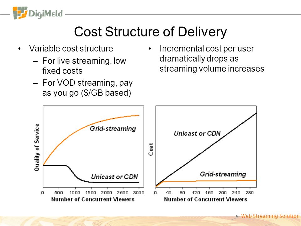 Web Streaming Solution Cost Structure of Delivery Variable cost structure –For live streaming, low fixed costs –For VOD streaming, pay as you go ($/GB