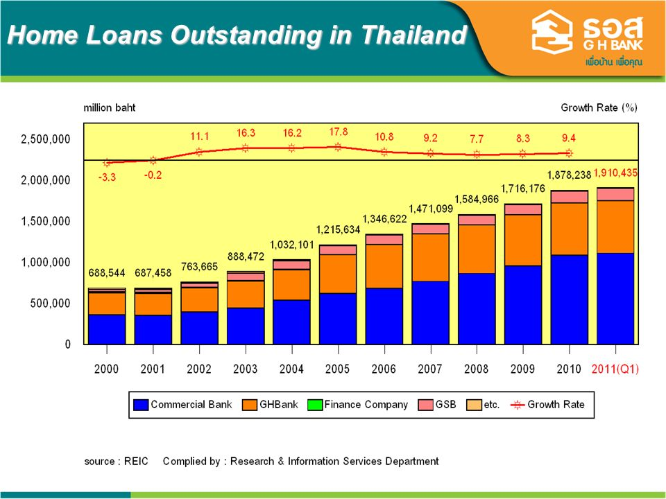 11 Home Loans Outstanding in Thailand