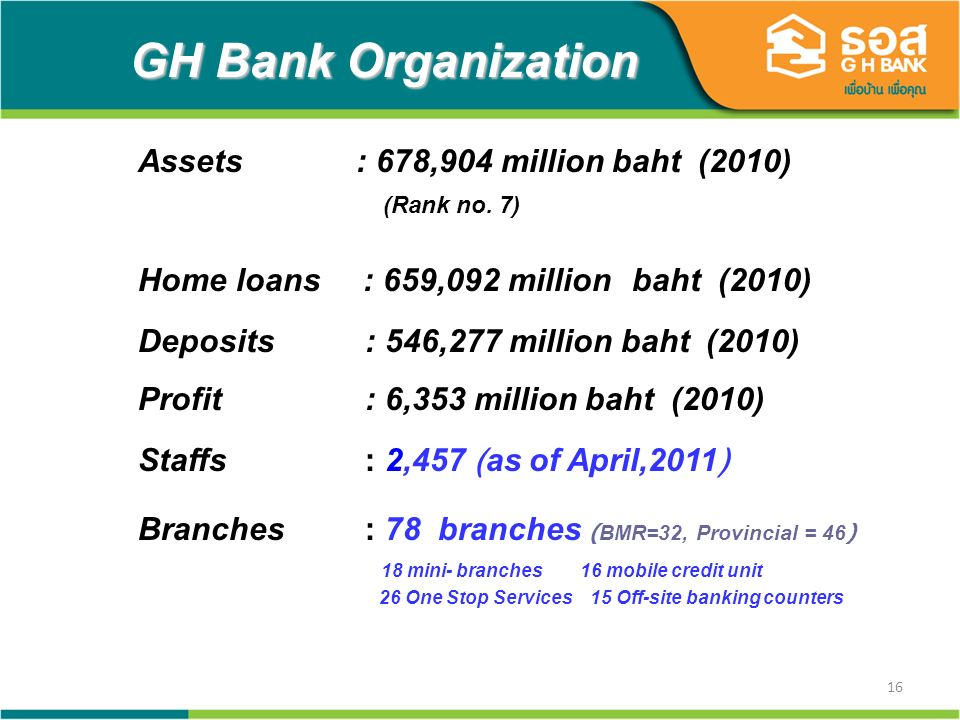 16 GH Bank Organization Assets : 678,904 million baht (2010) (Rank no.