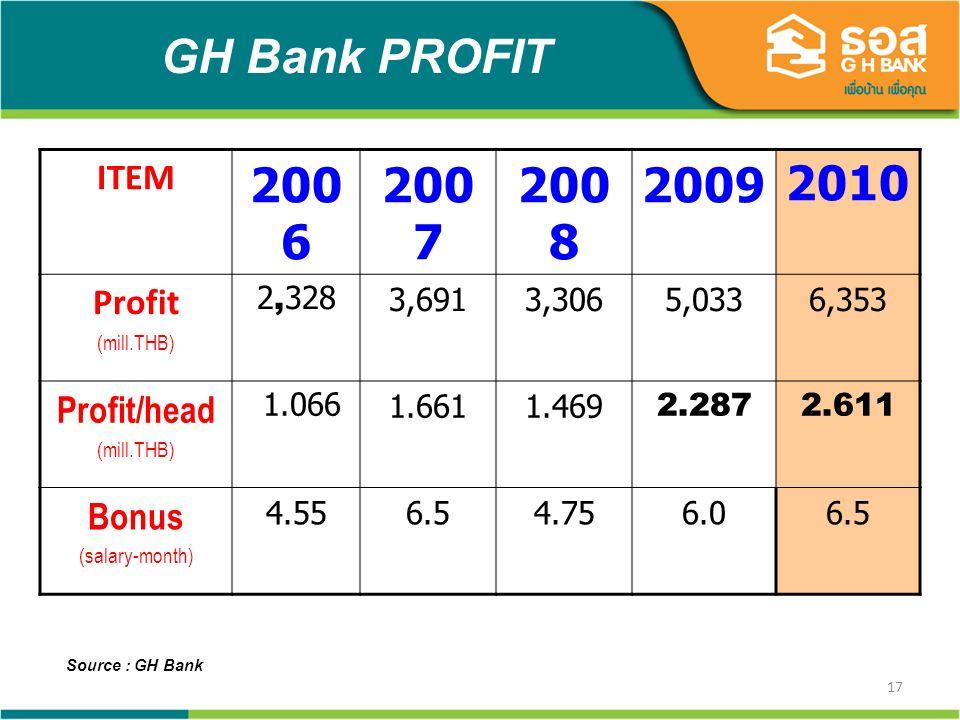17 GH Bank PROFIT Source : GH Bank ITEM 200 6 200 7 200 8 20092010 Profit (mill.THB) 2,3283,6913,3065,0336,353 Profit/head (mill.THB) 1.0661.6611.4692.2872.611 Bonus (salary-month) 4.556.54.756.06.5