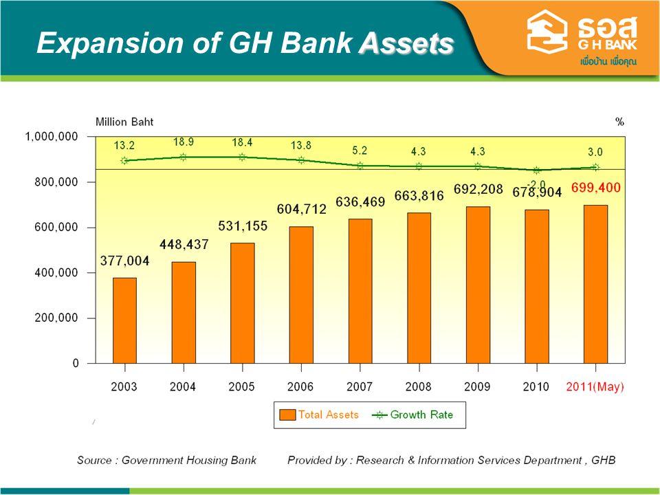 19 Assets Expansion of GH Bank Assets