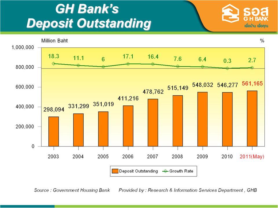 20 GH Banks Deposit Outstanding
