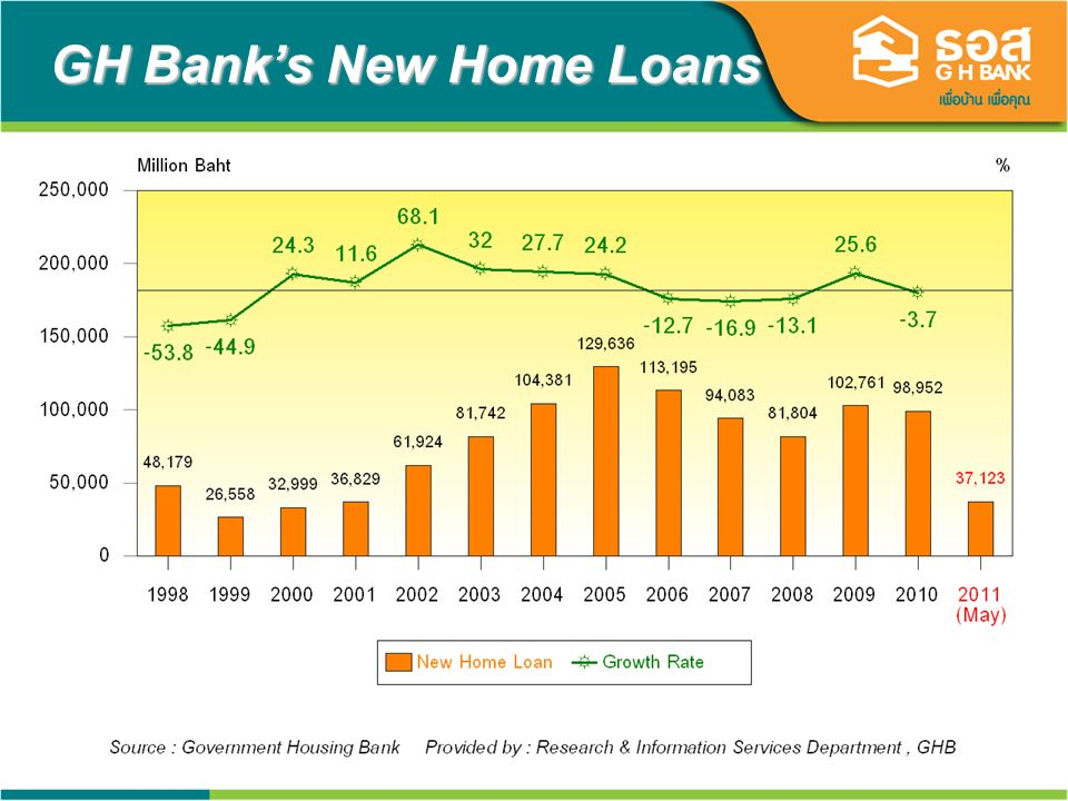 21 GH Banks New Home Loans