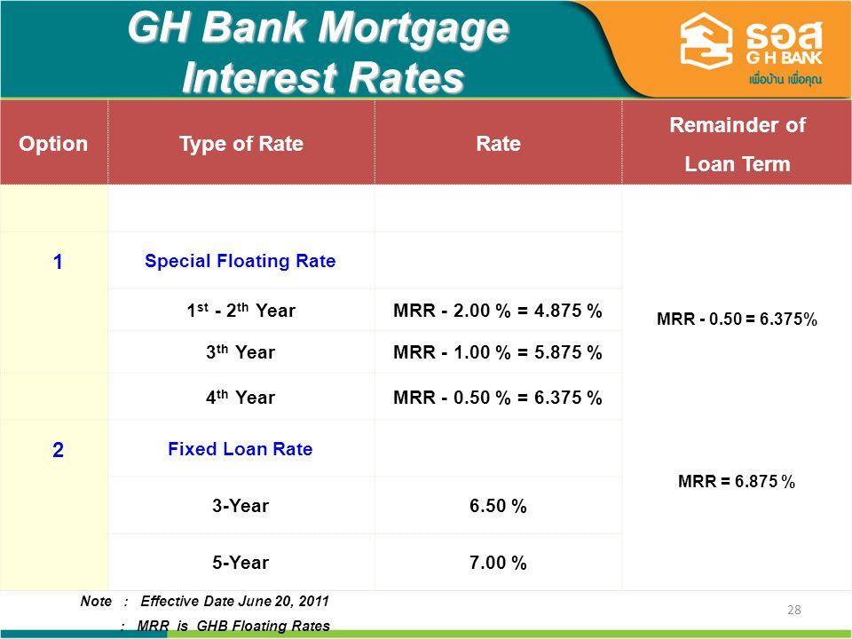 28 GH Bank Mortgage Interest Rates OptionType of RateRate Remainder of Loan Term MRR - 0.50 = 6.375% 1 Special Floating Rate 1 st - 2 th YearMRR - 2.0