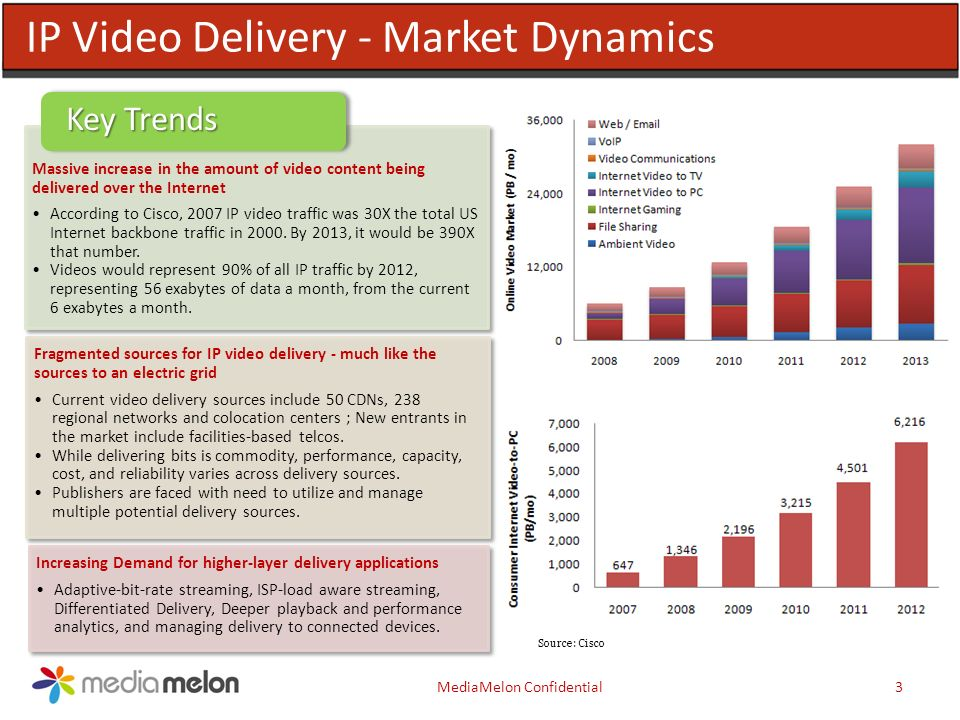 3MediaMelon Confidential Source: Cisco IP Video Delivery - Market Dynamics Massive increase in the amount of video content being delivered over the Internet According to Cisco, 2007 IP video traffic was 30X the total US Internet backbone traffic in 2000.