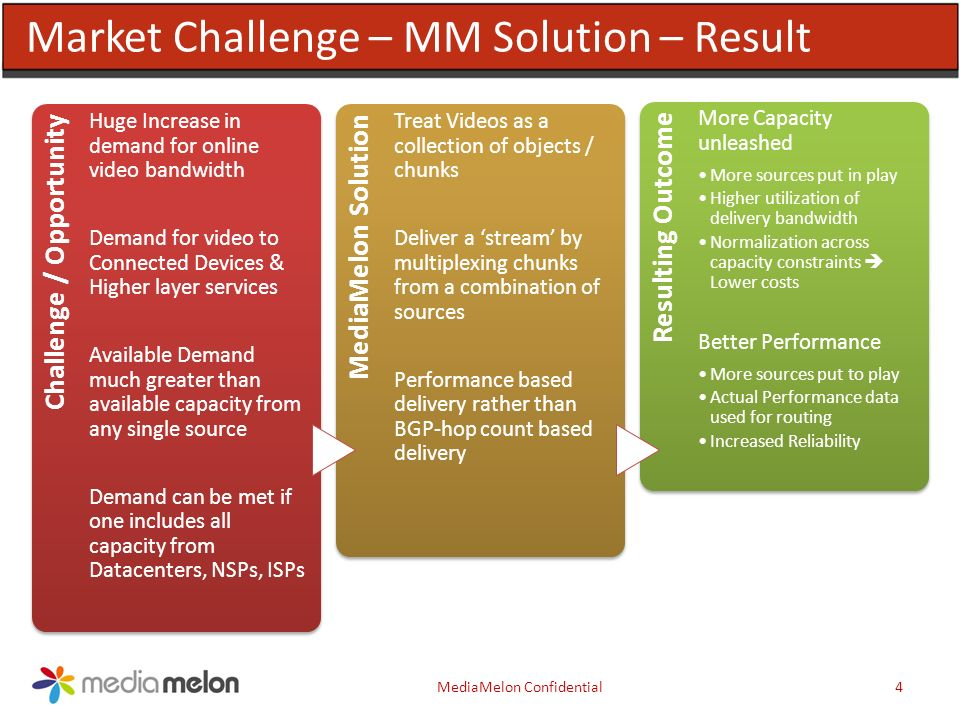 Resulting Outcome More Capacity unleashed More sources put in play Higher utilization of delivery bandwidth Normalization across capacity constraints Lower costs Better Performance More sources put to play Actual Performance data used for routing Increased Reliability MediaMelon Solution Treat Videos as a collection of objects / chunks Deliver a stream by multiplexing chunks from a combination of sources Performance based delivery rather than BGP-hop count based delivery 4MediaMelon Confidential Market Challenge – MM Solution – Result Challenge / Opportunity Huge Increase in demand for online video bandwidth Demand for video to Connected Devices & Higher layer services Available Demand much greater than available capacity from any single source Demand can be met if one includes all capacity from Datacenters, NSPs, ISPs